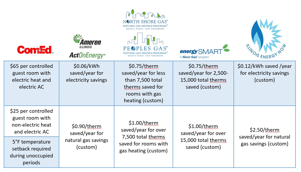 Guest Room Energy Management Incentive